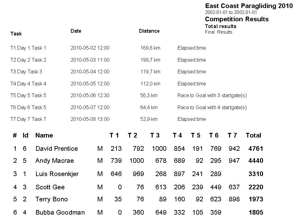 East Coast Paragliding Championship Results after day 5